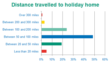 Distance travelled to Holiday Homes - Bar Chart