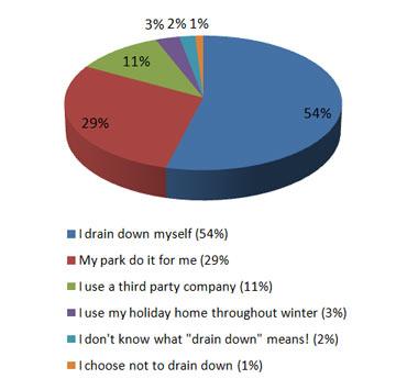 pie chart drain down