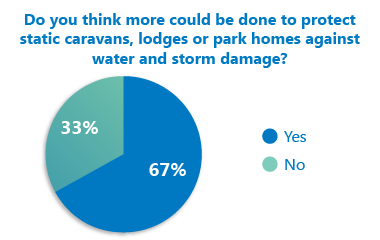 Leisuredays Poll Results