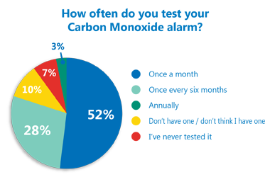 Do the majority of people test their Carbon Monoxide alarm regularly?