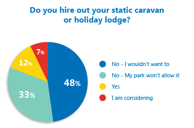 Is hiring out popular with holiday caravan owners?