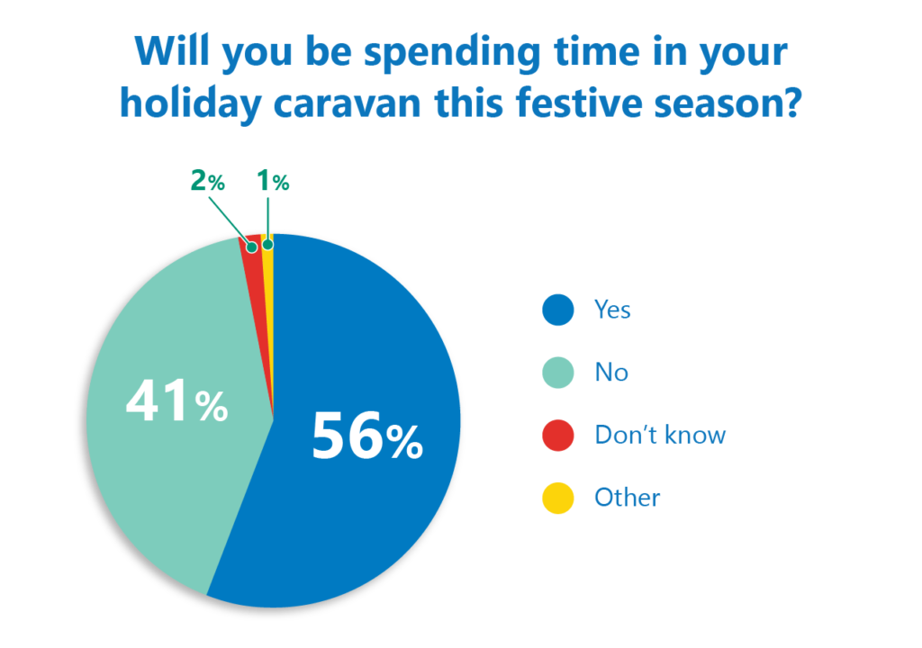 Festive season poll results
