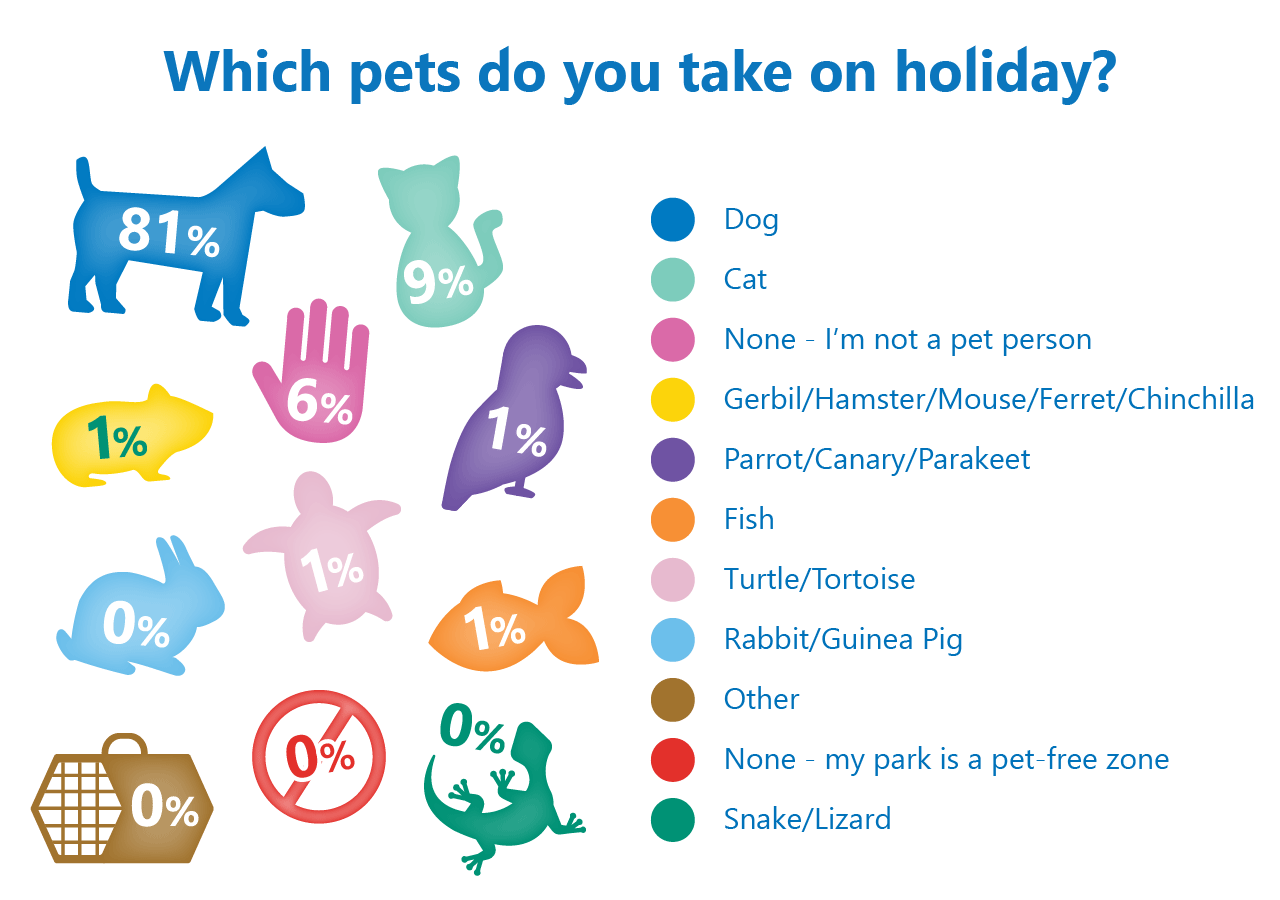 dogs top pet poll