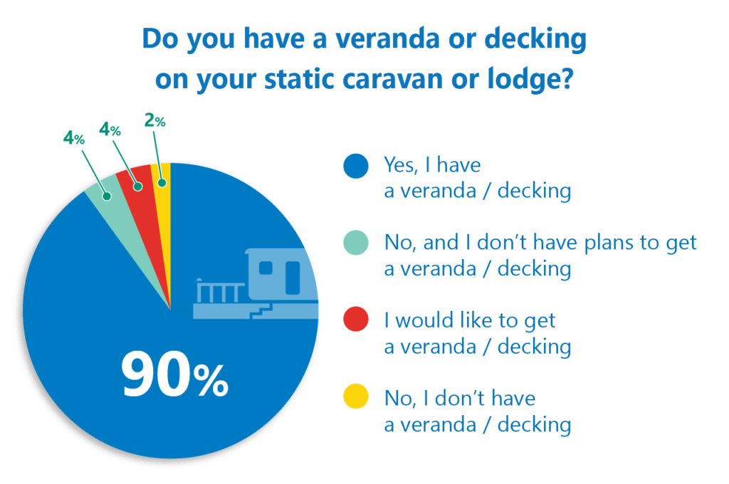 Veranda and decking poll results chart